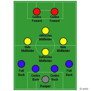 100 Pics Quiz Football Focus Pack Level 20 Answer 1 of 5